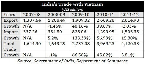 Vietnam Could Help In Maintaining Long Term INDIA ASEAN Strategic Ties