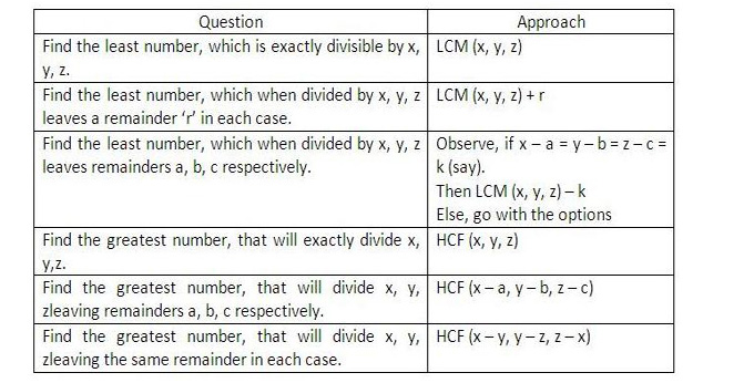 CAT 2014: Quantitative Ability - Number Theory