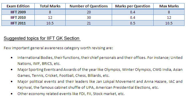 IIFT 2013: How to prepare for GK Section