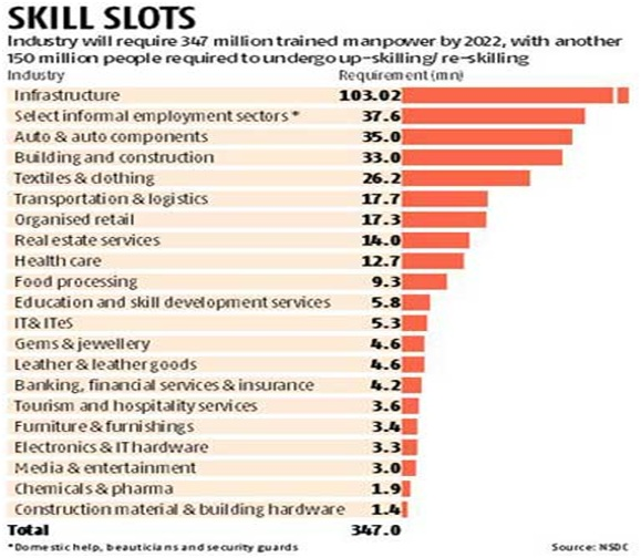 Current Affairs Topic- NSDC, NSDA, Skill Development in India