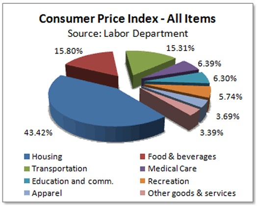 General Awareness Topic - Management of Inflation