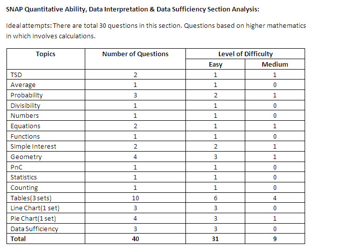 SNAP 2013: Comprehensive Analysis of Test Paper Structure