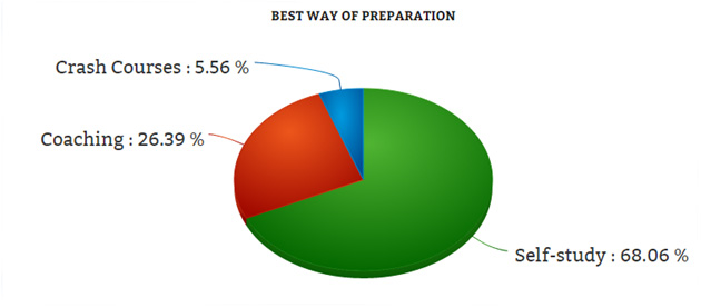 MBA Exam  preparation