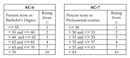 IIMA Rating Scores