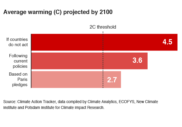 Average warming
