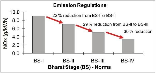 Emission Regulations