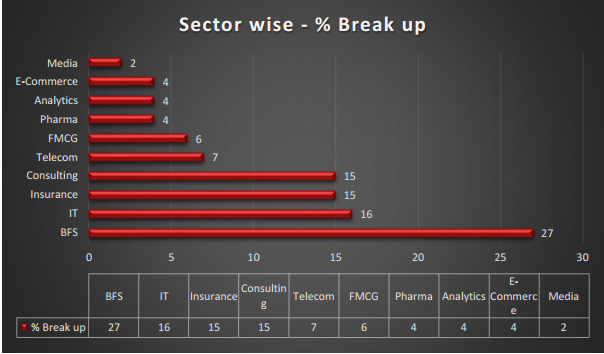 Sector - Wise Placements