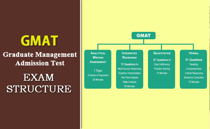 STRUCTURE OF THE GMAT EXAM