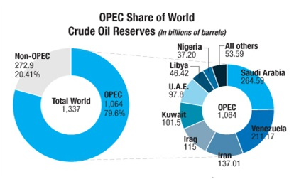 How OPEC Decides To Maintain Oil Output despite Falling Prices?