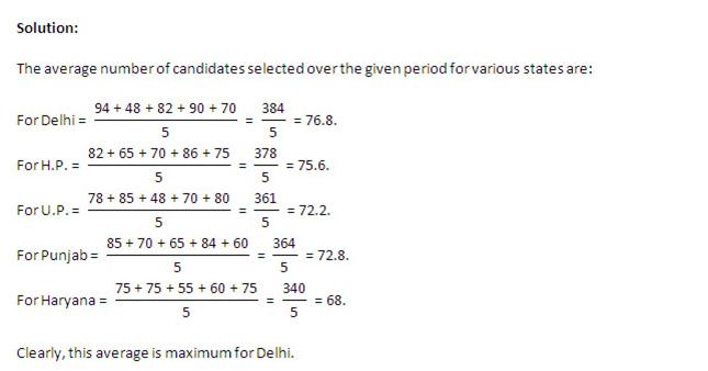 CAT 2013 : Data Interpretation in Table Form