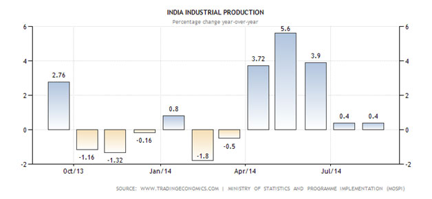General Awareness Topic - 'Make in India' Campaign Should Revive Ailing Manufacturing Sector