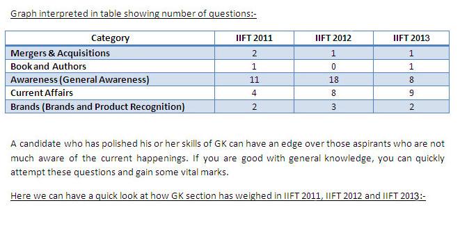 IIFT Study material â€