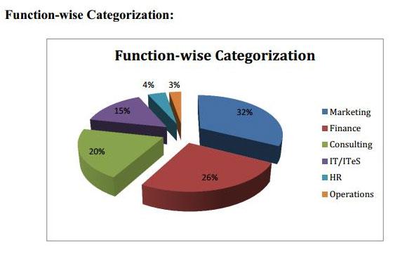 IIM Trichy Placement Categorization