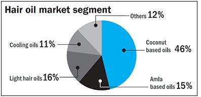 Hair oil market in India, Hair Oil, FMCG Market India, General