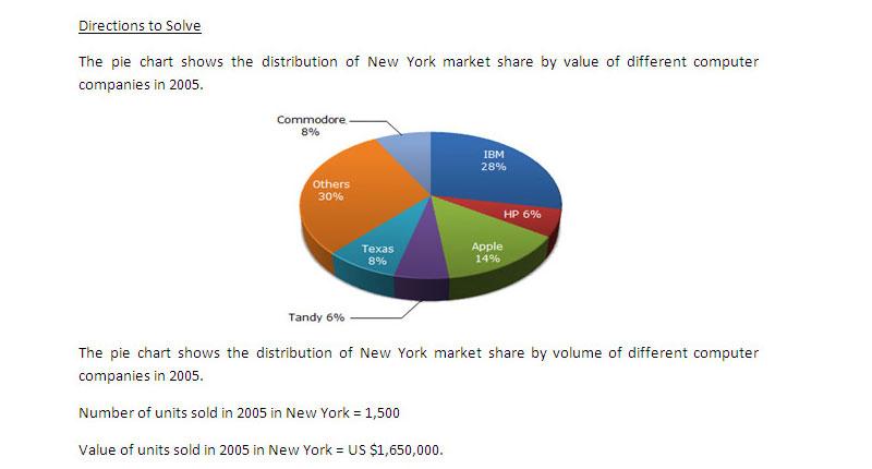 SNAP 2015 - Data Interpretation - Pie Charts