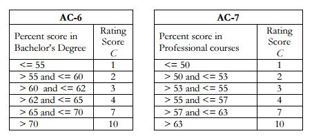 IIMA Rating Scores
