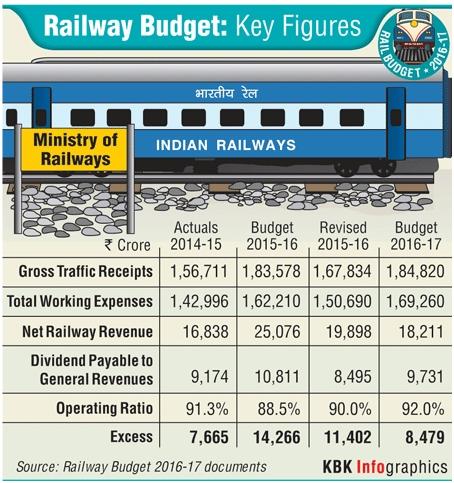 Railway Budget 2016