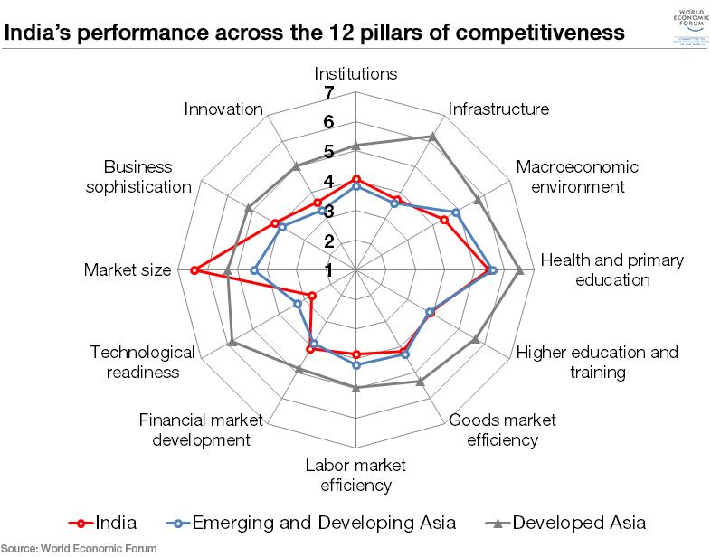 India's Economic Opportunities